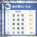 北海道を抜いて全国1位に!魚の県といえば富山県