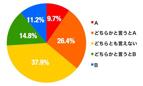 enq_ogori_graph_b