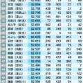 【住みよさランキング2019】黒部市が7位に!呉東が上位に君臨している